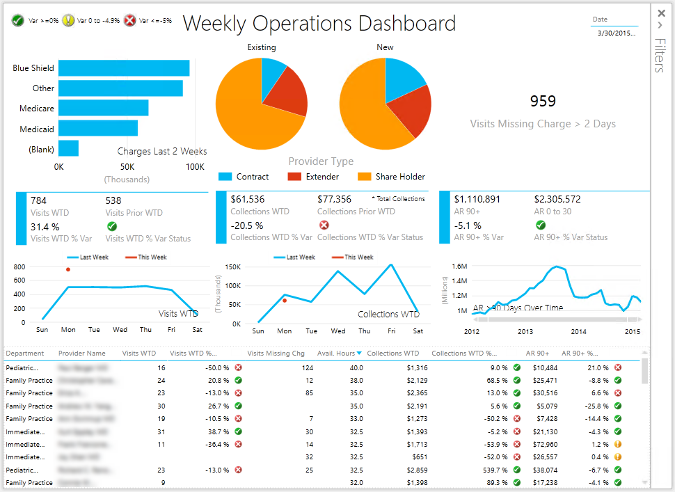 operation-manager-weekly-power-view