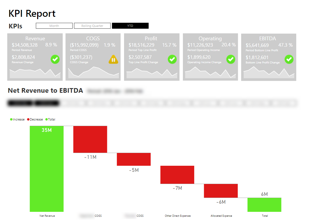 power-bi-kpis-dashboard