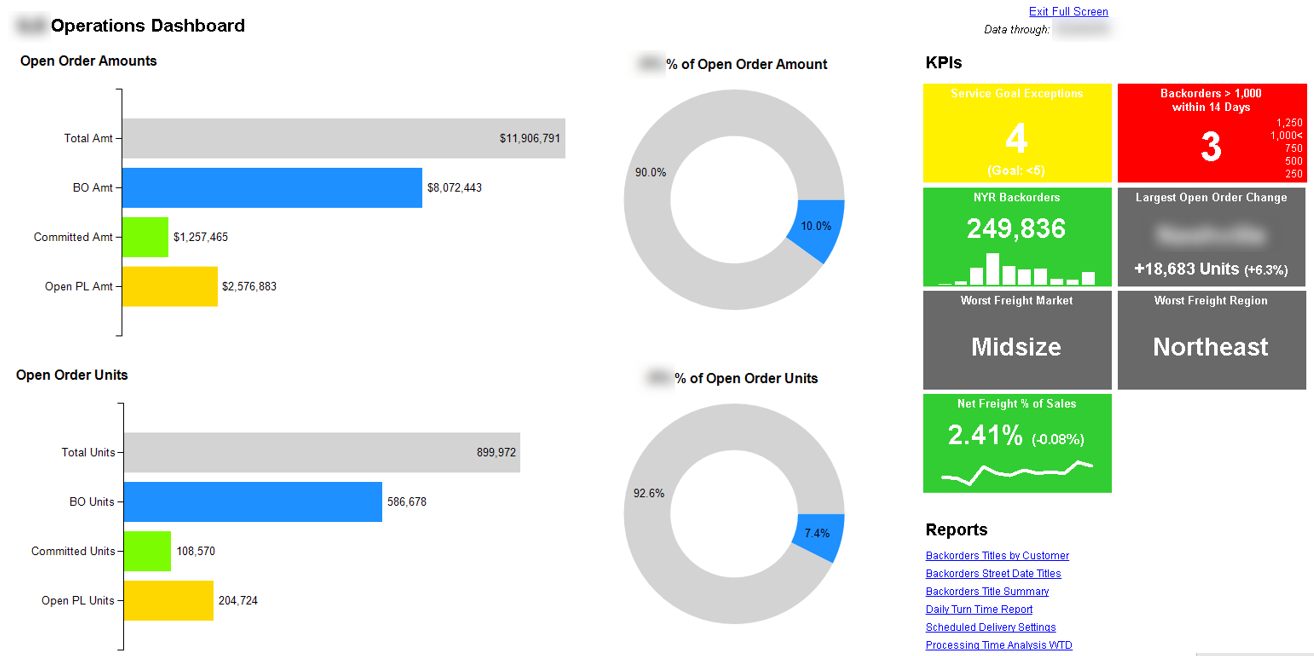ssrs-operations-dashboard-kpis